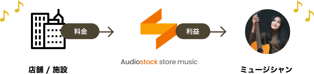 サービスフロー: Audiostock store music